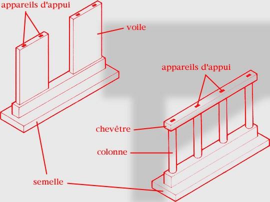 technique de construction de pont pdf
