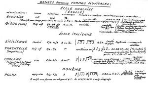 Essai d'une définition de la musique R.E Génin