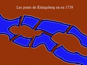 Les ponts de Königsberg en en 1739